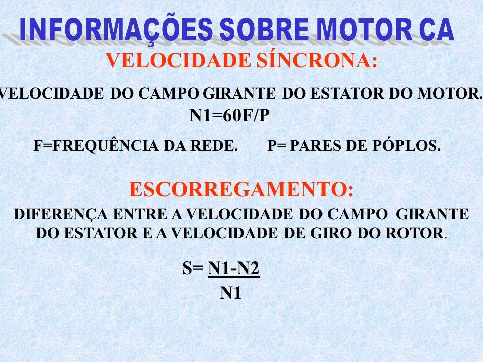 VELOCIDADE DO CAMPO GIRANTE DO ESTATOR DO MOTOR. N1=60F/P F=FREQUÊNCIA DA REDE. P= PARES DE PÓPLOS. DIFERENÇA ENTRE A VELOCIDADE DO CAMPO GIRANTE DO E