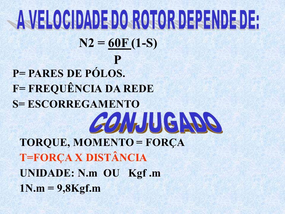 N2 = 60F (1-S) P P= PARES DE PÓLOS. F= FREQUÊNCIA DA REDE S= ESCORREGAMENTO TORQUE, MOMENTO = FORÇA T=FORÇA X DISTÂNCIA UNIDADE: N.m OU Kgf.m 1N.m = 9