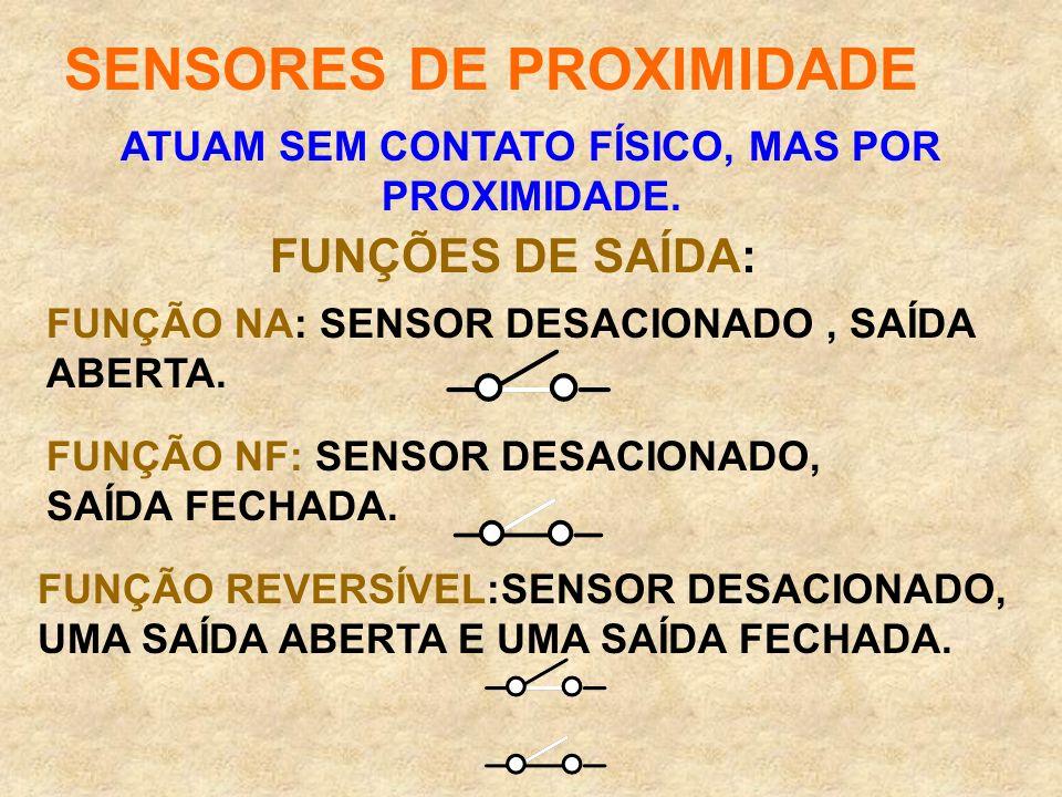 SENSORES DE PROXIMIDADE ATUAM SEM CONTATO FÍSICO, MAS POR PROXIMIDADE. FUNÇÕES DE SAÍDA: FUNÇÃO NA: SENSOR DESACIONADO, SAÍDA ABERTA. FUNÇÃO NF: SENSO