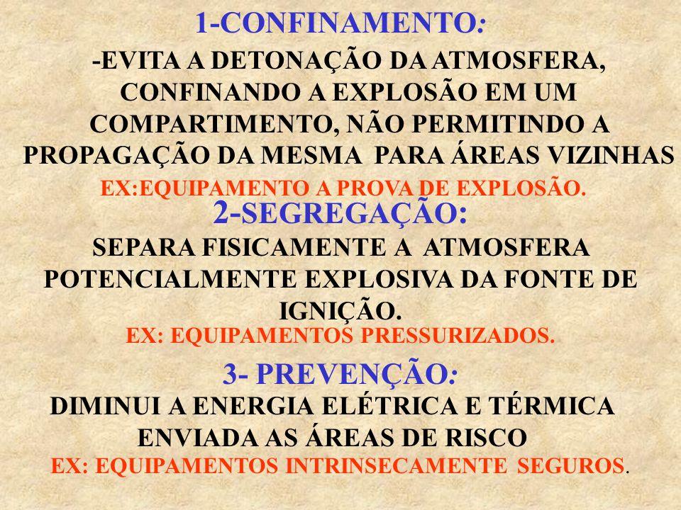 1-CONFINAMENTO: -EVITA A DETONAÇÃO DA ATMOSFERA, CONFINANDO A EXPLOSÃO EM UM COMPARTIMENTO, NÃO PERMITINDO A PROPAGAÇÃO DA MESMA PARA ÁREAS VIZINHAS 2