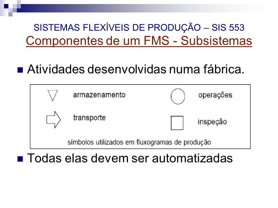 SISTEMAS FLEXÍVEIS DE PRODUÇÃO – SIS 553 Componentes de um FMS - Subsistemas Atividades desenvolvidas numa fábrica. Todas elas devem ser automatizadas