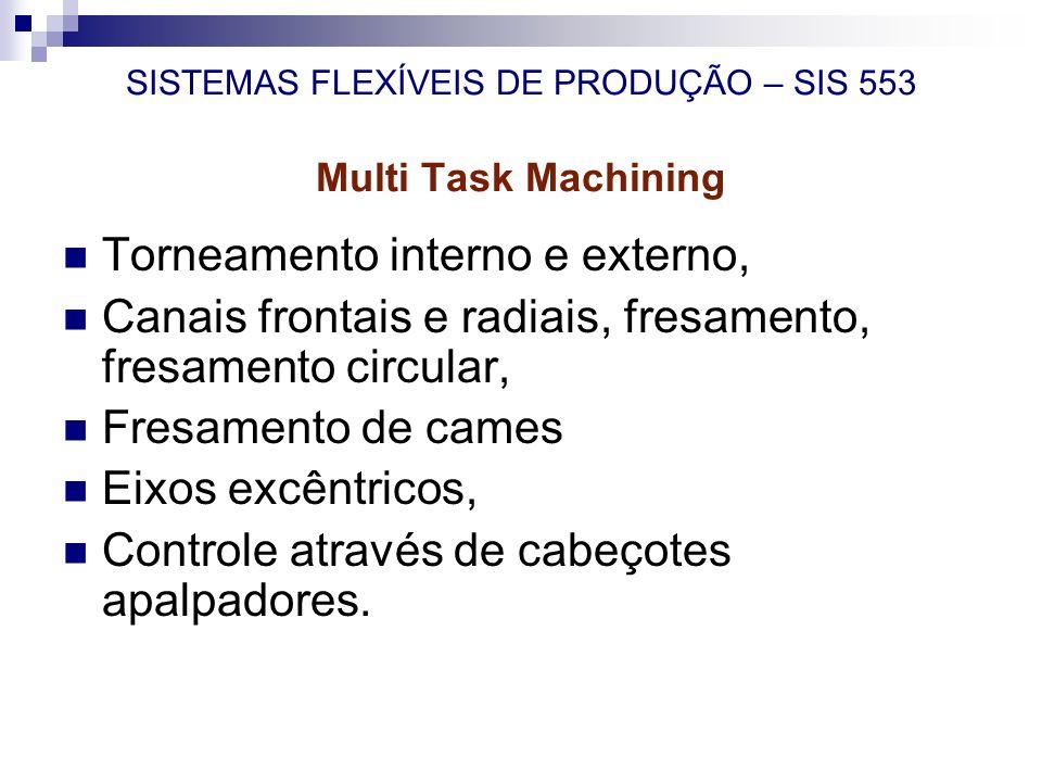 Torneamento interno e externo, Canais frontais e radiais, fresamento, fresamento circular, Fresamento de cames Eixos excêntricos, Controle através de