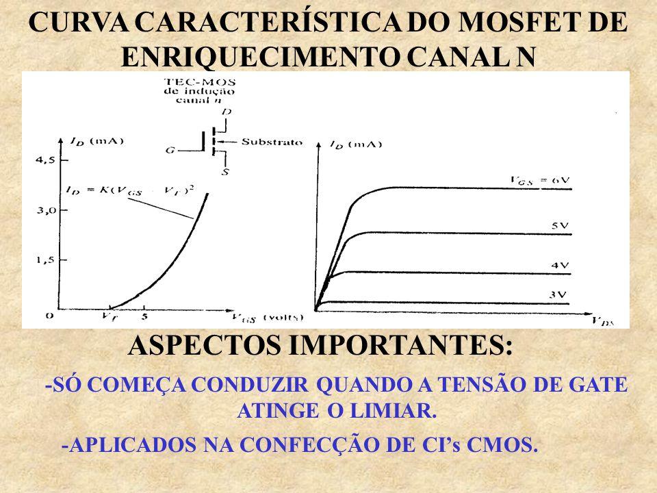 CURVA CARACTERÍSTICA DO MOSFET DE DEPLEÇÃO CANAL N: ASPECTOS IMPORTANTES: -JÁ EXISTE CORRENTE ID MESMO SEM TENSÃO NO GATE. -O SUBSTRATO É LIGADO À FON