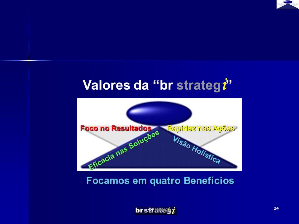 br strateg i 24 Focamos em quatro Benefícios Valores da br strateg i Rapidez nas Ações Foco no Resultados Visão Holística Eficácia nas Soluções