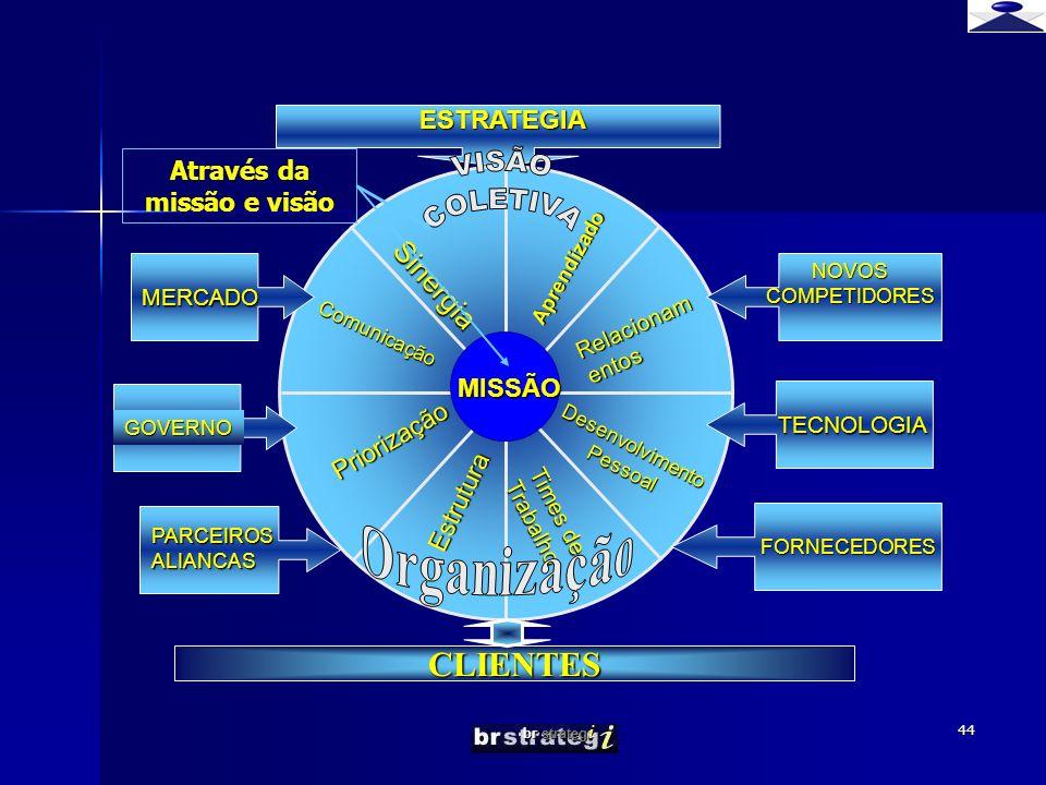 br strateg i 44 Priorização Sinergia Comunicação CLIENTES MERCADO FORNECEDORES PARCEIROS ALIANCAS NOVOS COMPETIDORES TECNOLOGIA ESTRATEGIA Aprendizado Relacionam entos Desenvolvimento Pessoal Estrutura Times de Trabalho MISSÃO GOVERNO Através da missão e visão