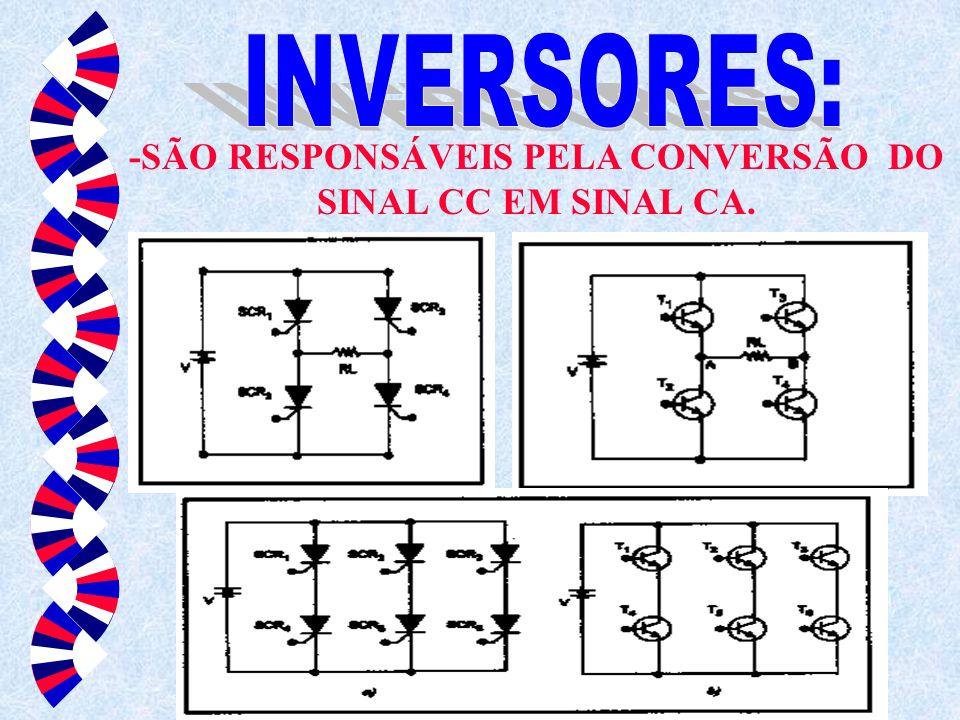 -SÃO RESPONSÁVEIS PELA CONVERSÃO DO SINAL CC EM SINAL CA.