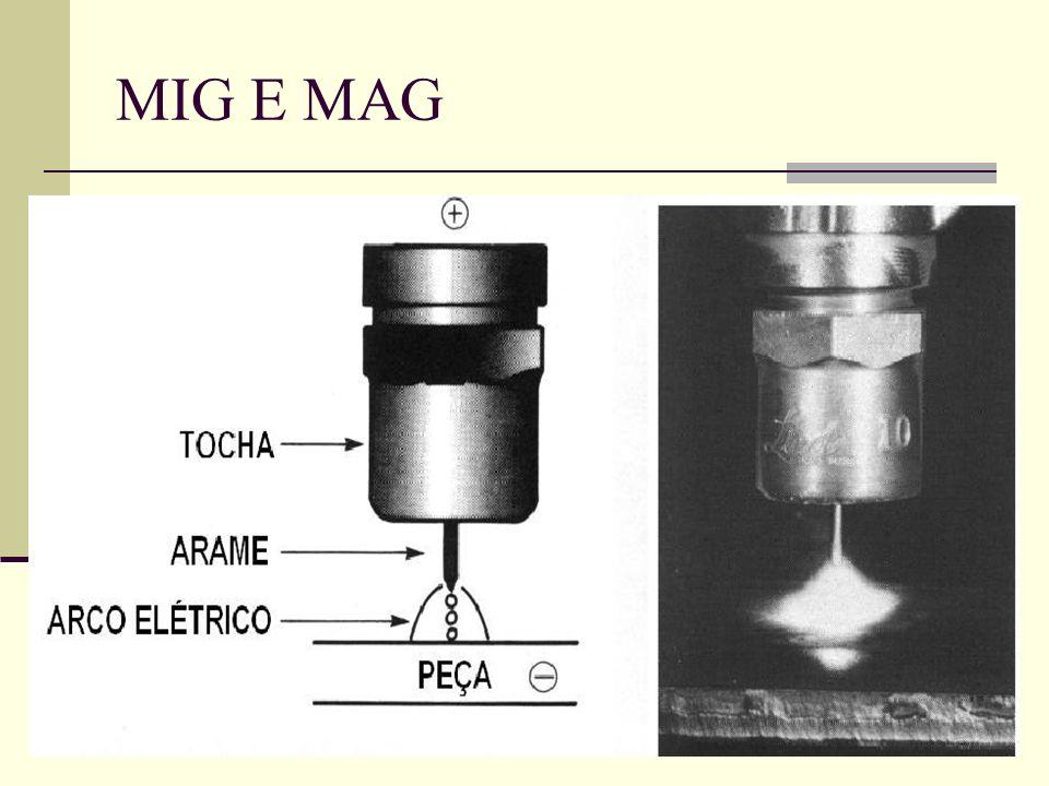 QUESTIONÁRIO 1) O que caracteriza a solda MIG e MAG.