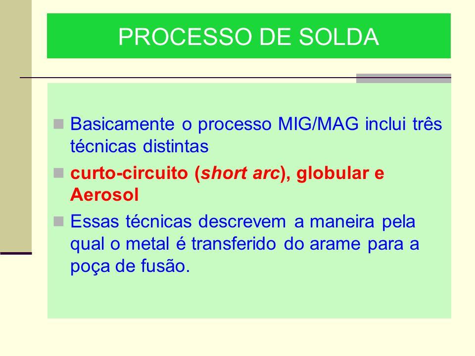 PROCESSO DE SOLDA