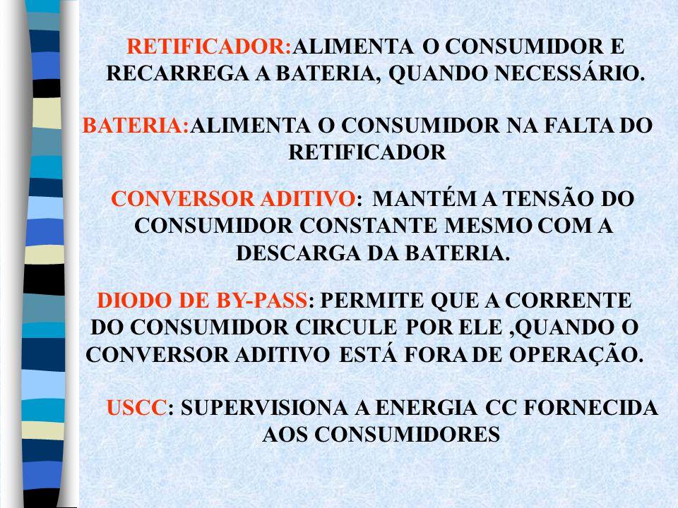 CONVERSOR ADITIVO: MANTÉM A TENSÃO DO CONSUMIDOR CONSTANTE MESMO COM A DESCARGA DA BATERIA. DIODO DE BY-PASS: PERMITE QUE A CORRENTE DO CONSUMIDOR CIR
