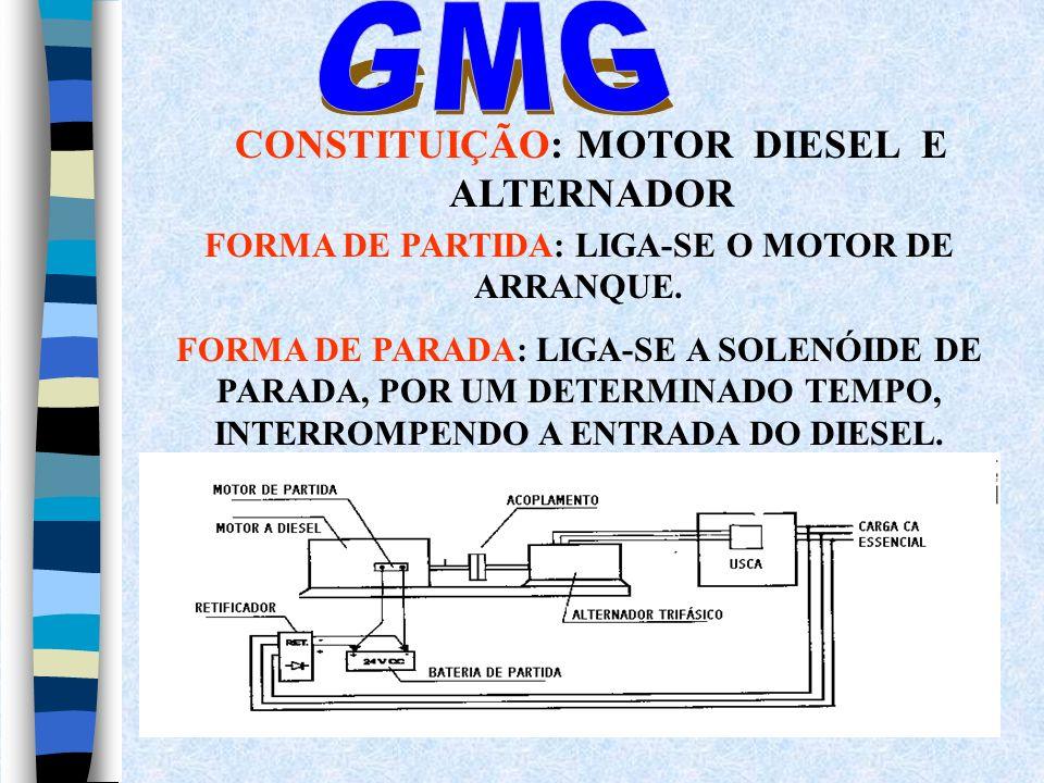 CONSTITUIÇÃO: MOTOR DIESEL E ALTERNADOR FORMA DE PARTIDA: LIGA-SE O MOTOR DE ARRANQUE. FORMA DE PARADA: LIGA-SE A SOLENÓIDE DE PARADA, POR UM DETERMIN