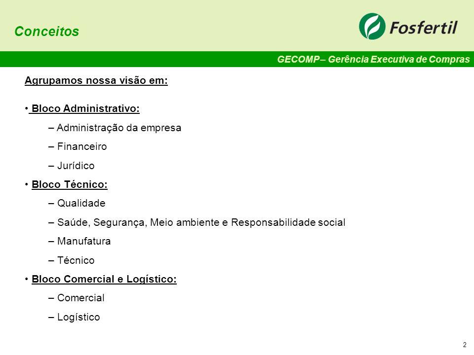 GECOMP – Gerência Executiva de Compras 2 Conceitos Agrupamos nossa visão em: Bloco Administrativo: – Administração da empresa – Financeiro – Jurídico