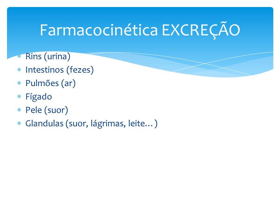 Rins (urina) Intestinos (fezes) Pulmões (ar) Fígado Pele (suor) Glandulas (suor, lágrimas, leite…) Farmacocinética EXCREÇÃO