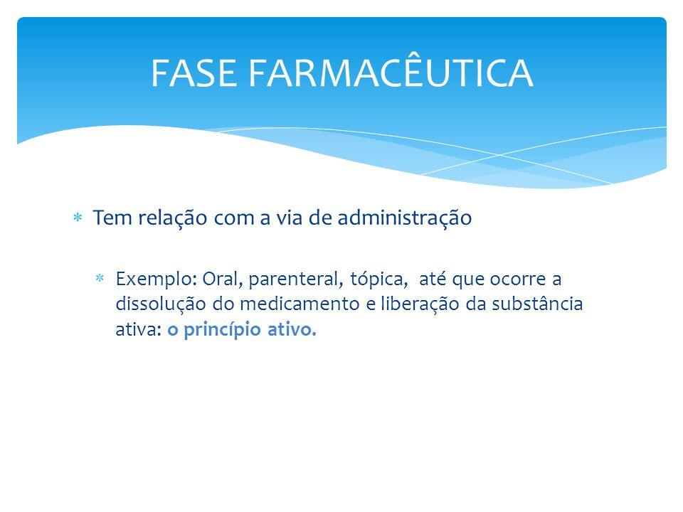 Tem relação com a via de administração Exemplo: Oral, parenteral, tópica, até que ocorre a dissolução do medicamento e liberação da substância ativa: