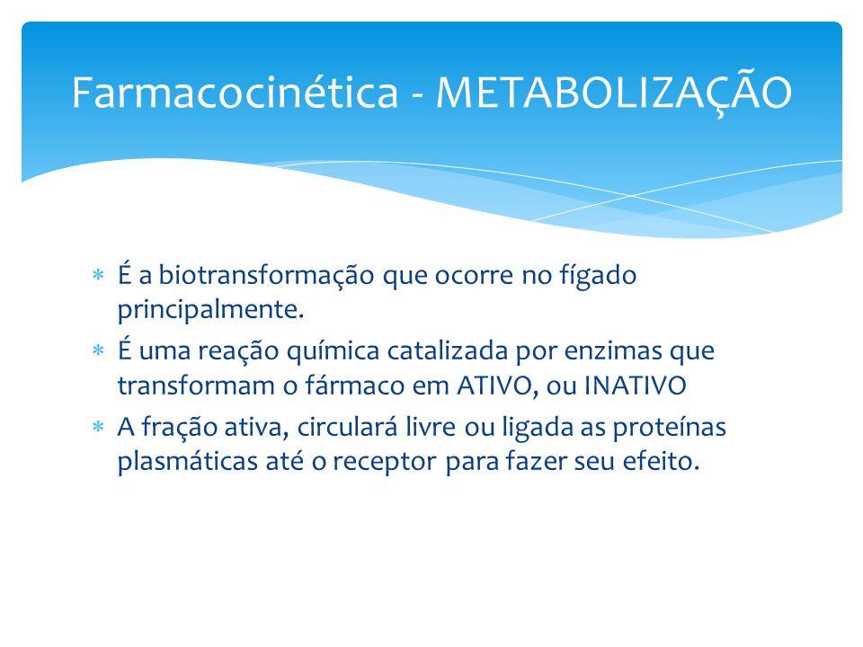 É a biotransformação que ocorre no fígado principalmente. É uma reação química catalizada por enzimas que transformam o fármaco em ATIVO, ou INATIVO A