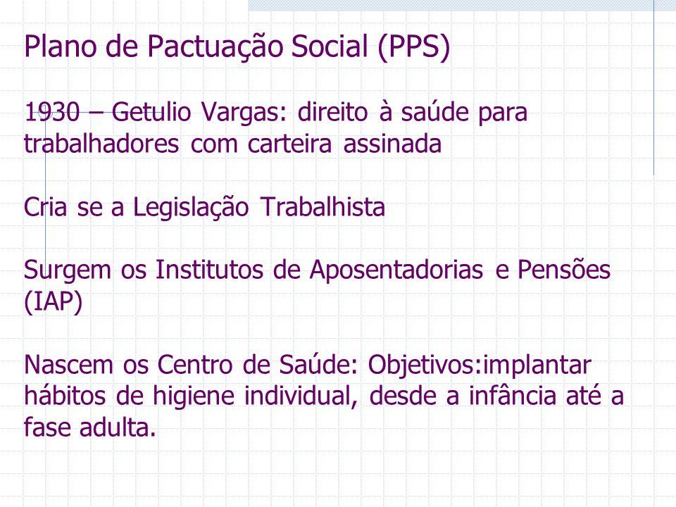 1945 – 1960 Regime de repartição (contratação de hospitais) 1967 – Criação do Instituto Nacional da Previdência Social (INPS)