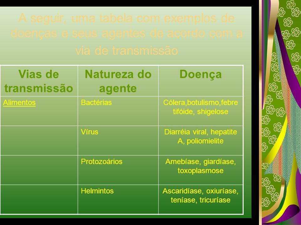A seguir, uma tabela com exemplos de doenças e seus agentes de acordo com a via de transmissão Vias de transmissão Natureza do agente Doença Alimentos