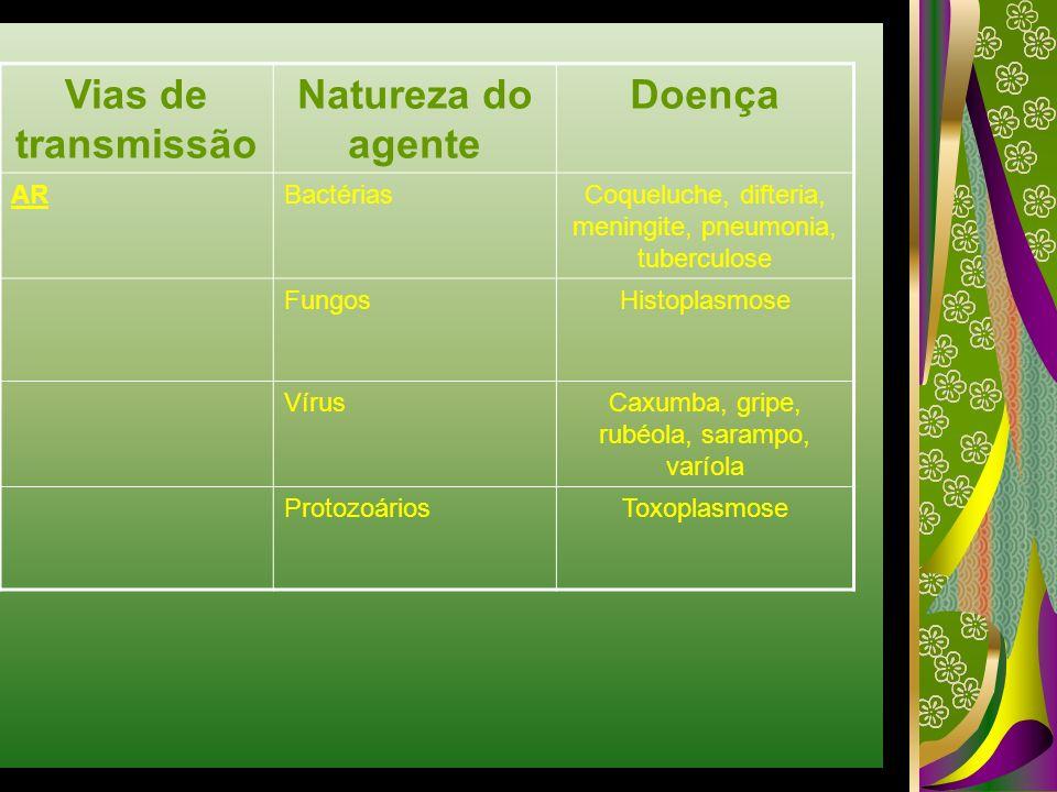 Vias de transmissão Natureza do agente Doença ARBactériasCoqueluche, difteria, meningite, pneumonia, tuberculose FungosHistoplasmose VírusCaxumba, gri