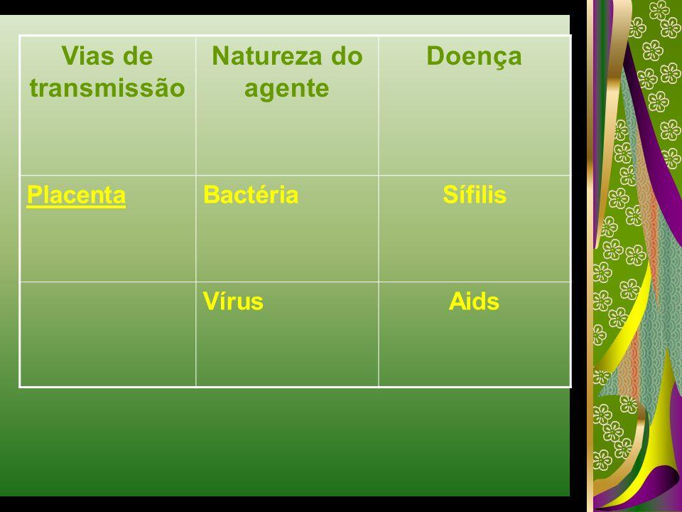 Vias de transmissão Natureza do agente Doença PlacentaBactériaSífilis VírusAids