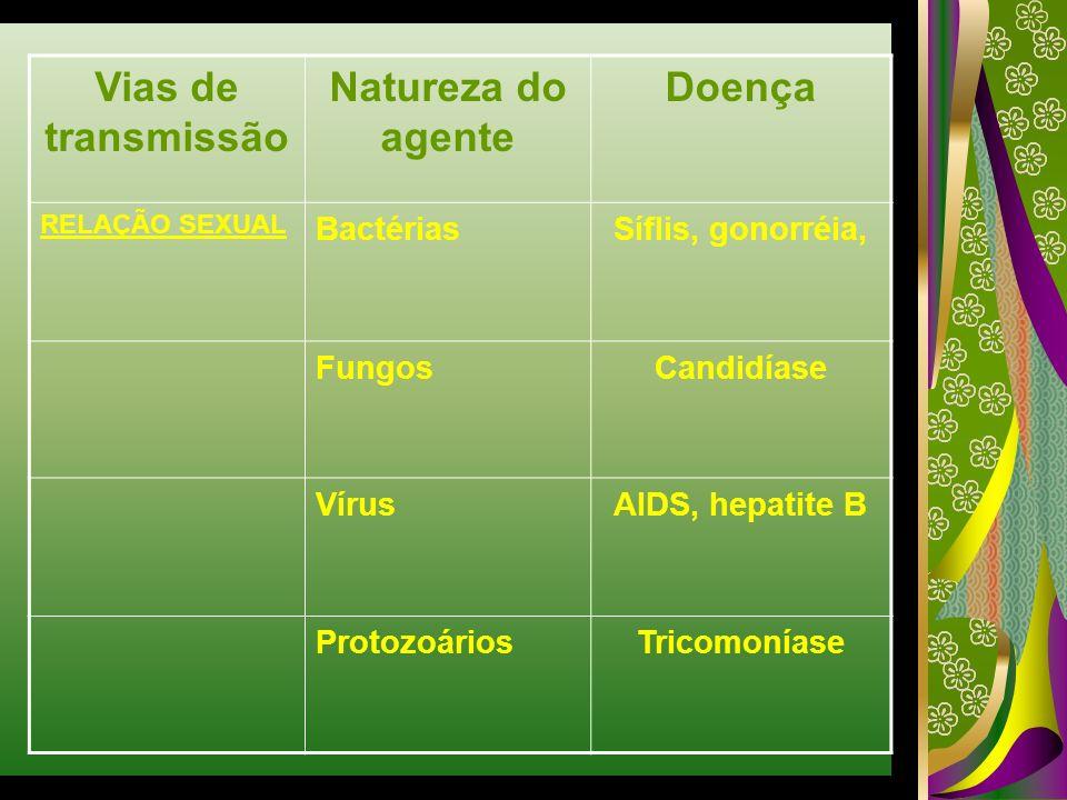 Vias de transmissão Natureza do agente Doença RELAÇÃO SEXUAL BactériasSíflis, gonorréia, FungosCandidíase VírusAIDS, hepatite B ProtozoáriosTricomonía