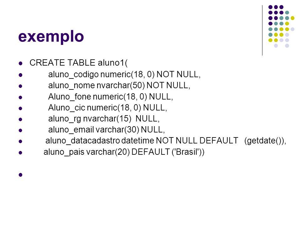 exemplo CREATE TABLE aluno1( aluno_codigo numeric(18, 0) NOT NULL, aluno_nome nvarchar(50) NOT NULL, Aluno_fone numeric(18, 0) NULL, Aluno_cic numeric(18, 0) NULL, aluno_rg nvarchar(15) NULL, aluno_email varchar(30) NULL, aluno_datacadastro datetime NOT NULL DEFAULT (getdate()), aluno_pais varchar(20) DEFAULT ( Brasil ))