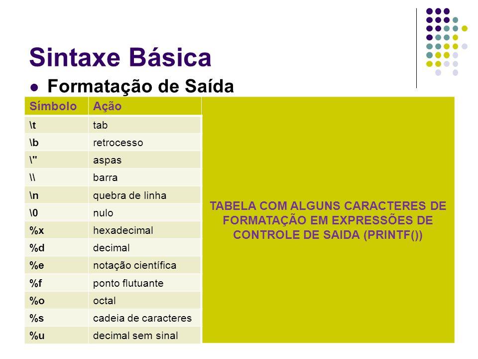 Sintaxe Básica Formatação de Saída SímboloAção TABELA COM ALGUNS CARACTERES DE FORMATAÇÃO EM EXPRESSÕES DE CONTROLE DE SAIDA (PRINTF()) \ttab \bretroc