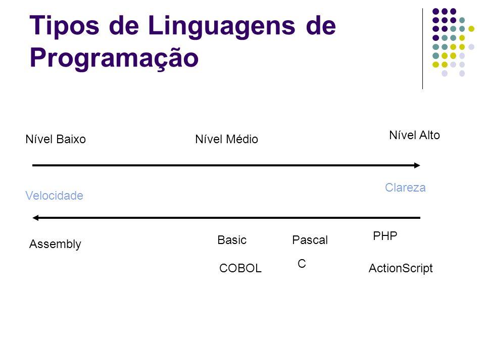 Nível BaixoNível Médio Nível Alto Velocidade Clareza Assembly C COBOL BasicPascal PHP ActionScript