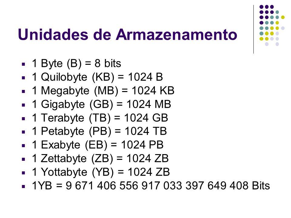 Unidades de Armazenamento 1 Byte (B) = 8 bits 1 Quilobyte (KB) = 1024 B 1 Megabyte (MB) = 1024 KB 1 Gigabyte (GB) = 1024 MB 1 Terabyte (TB) = 1024 GB