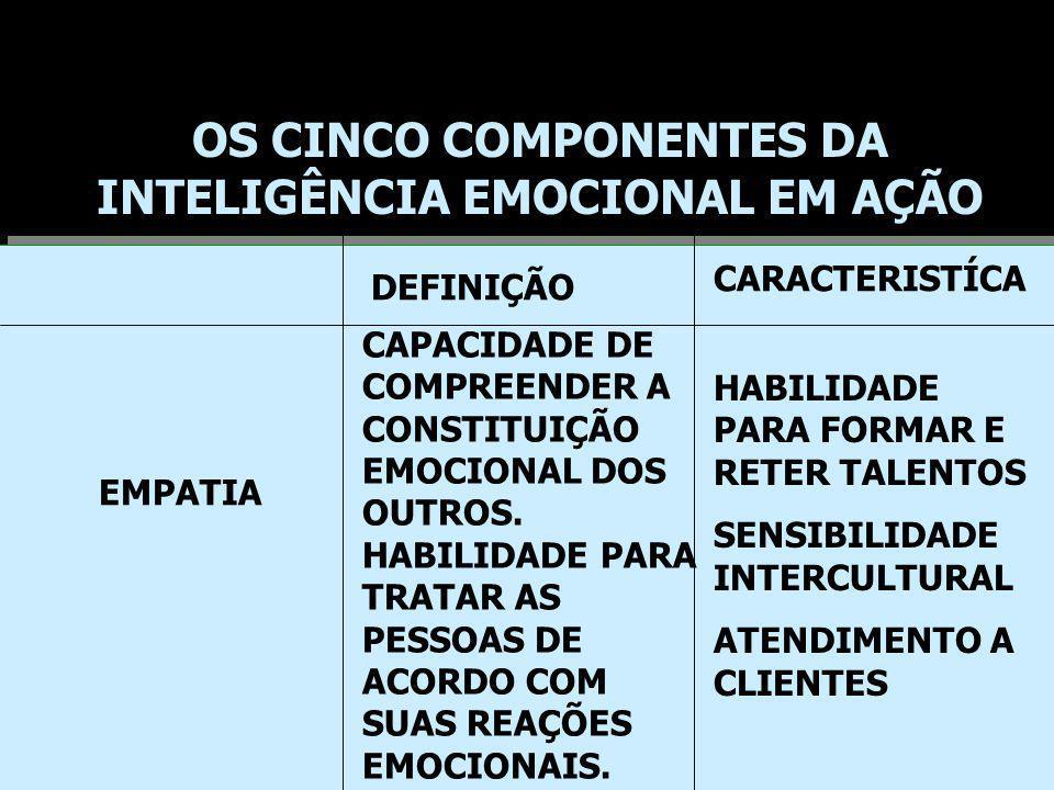 DEFINIÇÃO CARACTERISTÍCA EMPATIA CAPACIDADE DE COMPREENDER A CONSTITUIÇÃO EMOCIONAL DOS OUTROS. HABILIDADE PARA TRATAR AS PESSOAS DE ACORDO COM SUAS R