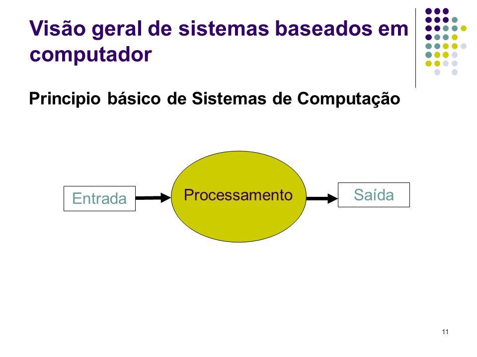 11 Principio básico de Sistemas de Computação Entrada Saída Processamento Visão geral de sistemas baseados em computador