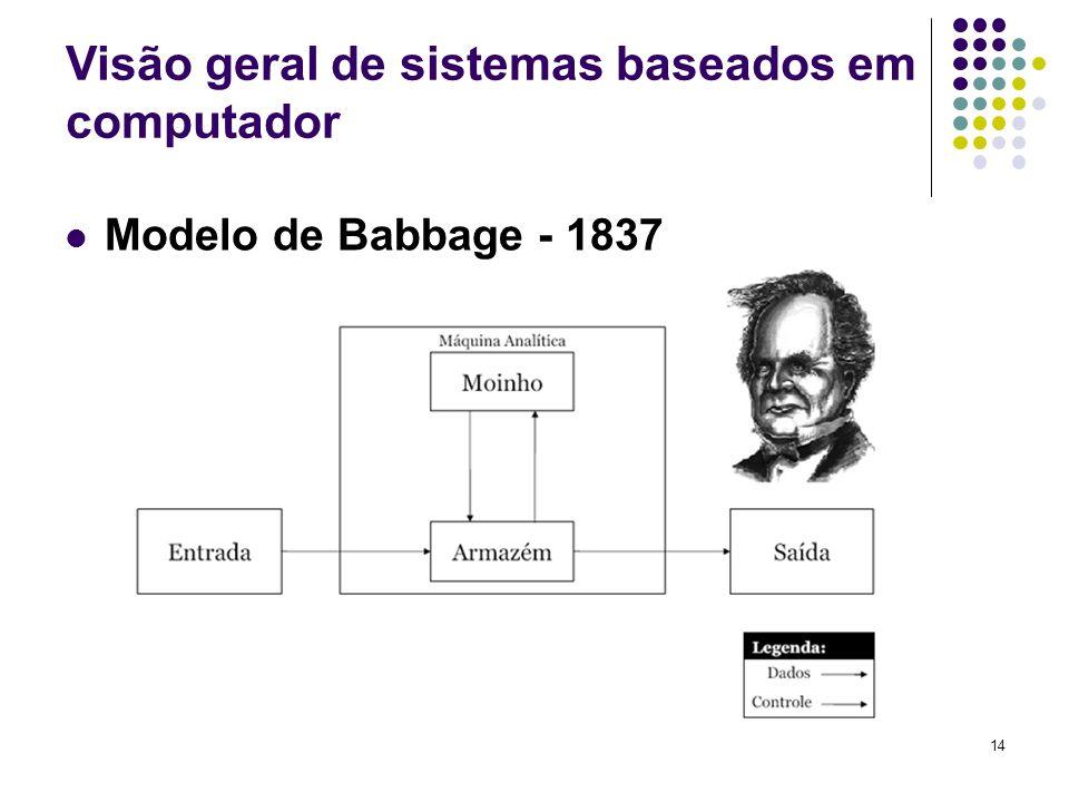 14 Modelo de Babbage - 1837 Visão geral de sistemas baseados em computador