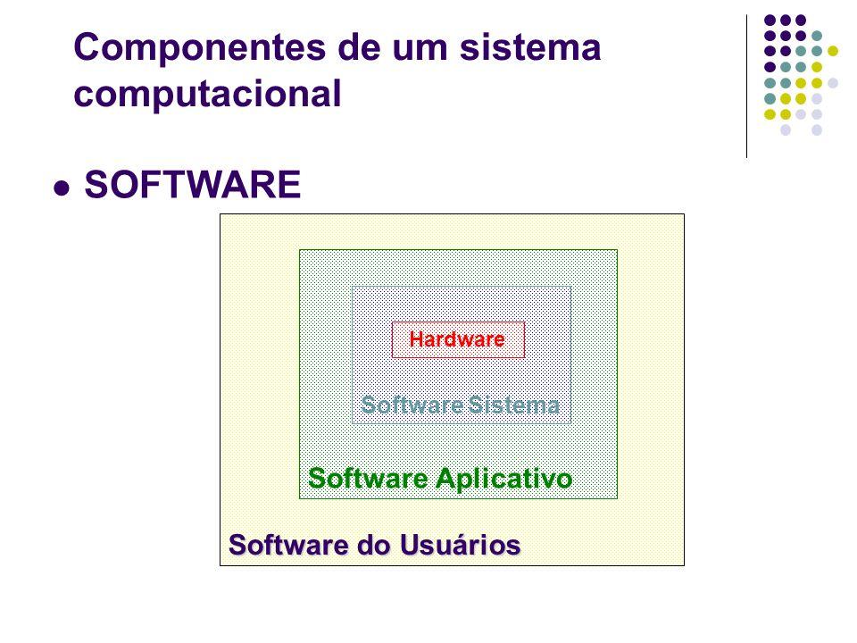 SOFTWARE Software do Usuários Software Aplicativo Software Sistema Hardware Componentes de um sistema computacional