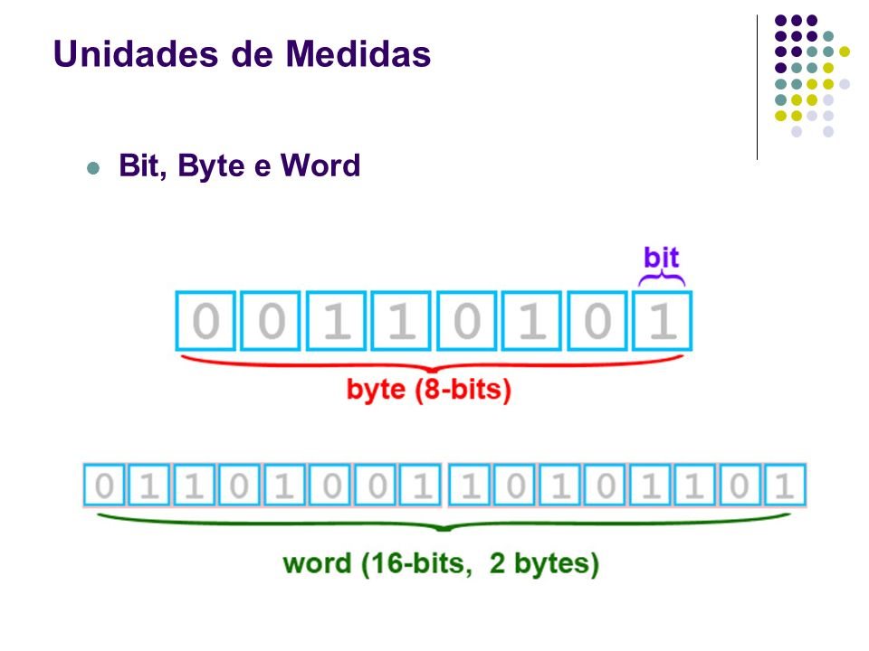 Bit, Byte e Word Unidades de Medidas