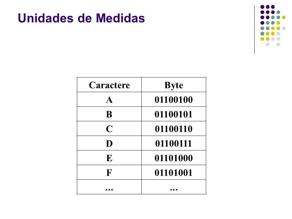 CaractereByte A01100100 B01100101 C01100110 D01100111 E01101000 F01101001... Unidades de Medidas