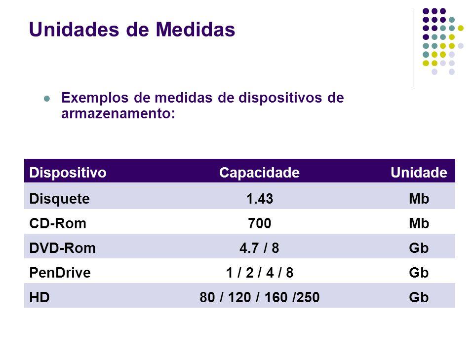 Exemplos de medidas de dispositivos de armazenamento: DispositivoCapacidadeUnidade Disquete1.43Mb CD-Rom700Mb DVD-Rom4.7 / 8Gb PenDrive1 / 2 / 4 / 8Gb