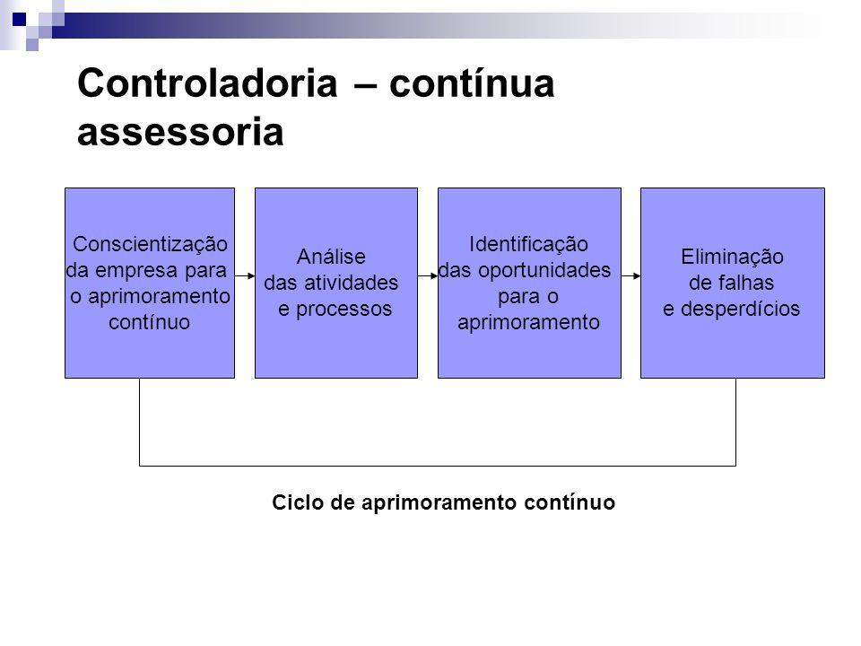 Avaliação: interpreta fatos, informações e relatórios, avaliando os resultados por área de responsabilidade, por processos, por atividades, etc; Plane