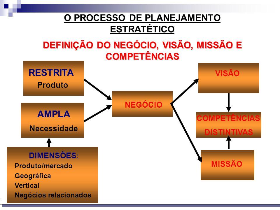 Análise do Ambiente Competitivo e dos tipos de Relacionamentos Análise do Ambiente Interno Negócio Visão Missão Competências Distintivas Formulação e