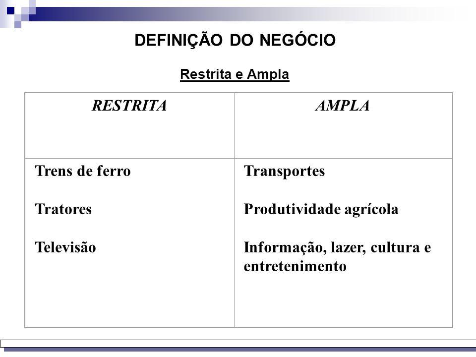 RESTRITA Produto AMPLA Necessidade DIMENSÕES : Produto/mercado Geográfica Vertical Negócios relacionados NEGÓCIO VISÃO COMPETÊNCIAS DISTINTIVAS MISSÃO
