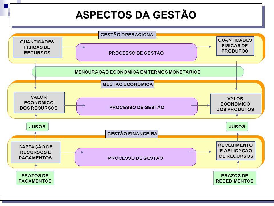 DIMENSÕES DA GESTÃO GESTÃO OPERACIONAL GESTÃO ECONÔMICA GESTÃO PATRIMONIAL GESTÃO FINANCEIRA