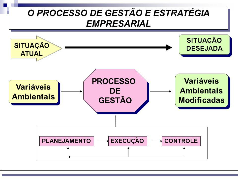 ASPECTOS DA GESTÃO GESTÃO OPERACIONAL QUANTIDADES FÍSICAS DE RECURSOS PROCESSO DE GESTÃO QUANTIDADES FÍSICAS DE PRODUTOS MENSURAÇÃO ECONÔMICA EM TERMO