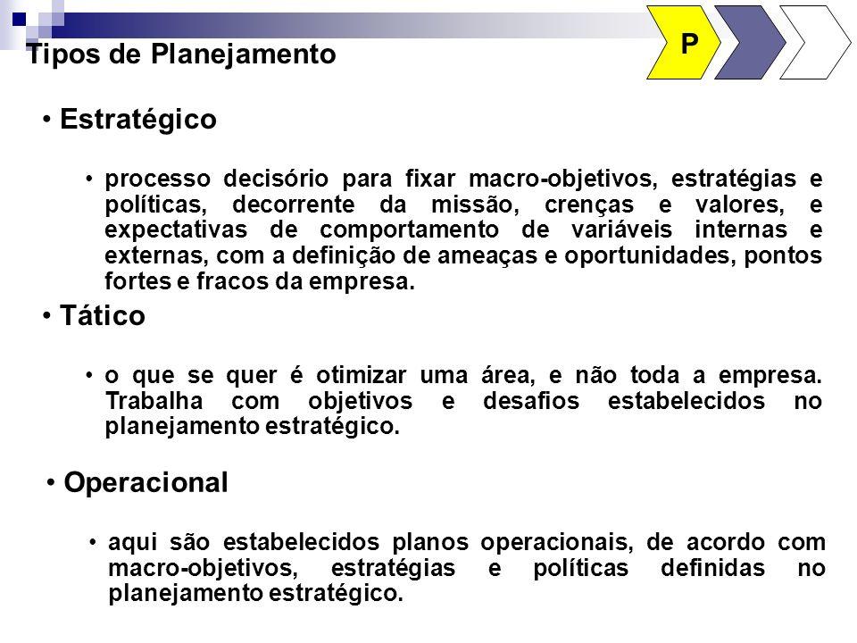 Partes do planejamento Esta etapa pode ser dividida nos seguintes planejamentos: dos fins - objetivo a atingir - missão a cumprir; dos meios - caminho