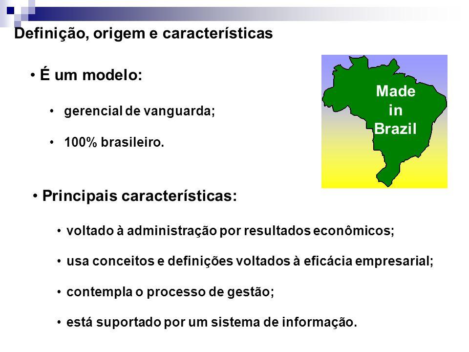 Agenda O Modelo GECON definição, origem e características concepção suporte ao modelo Composição do modelo orçamento receitas e custos contabilidade I