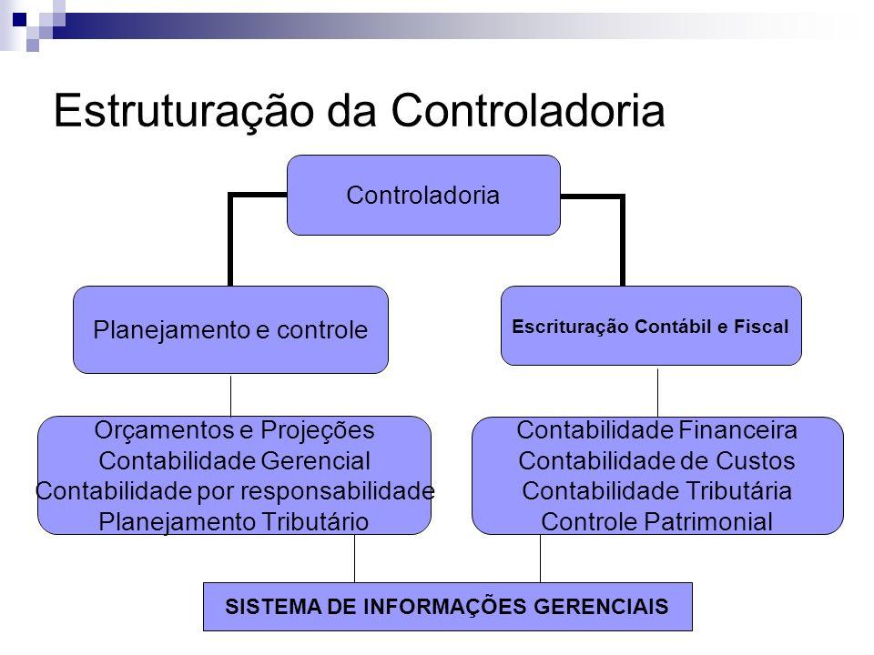 Estruturação da Controladoria A controladoria se estrutura para atender a empresa em dois grandes segmentos: Contábil e Fiscal: controle patrimonial d