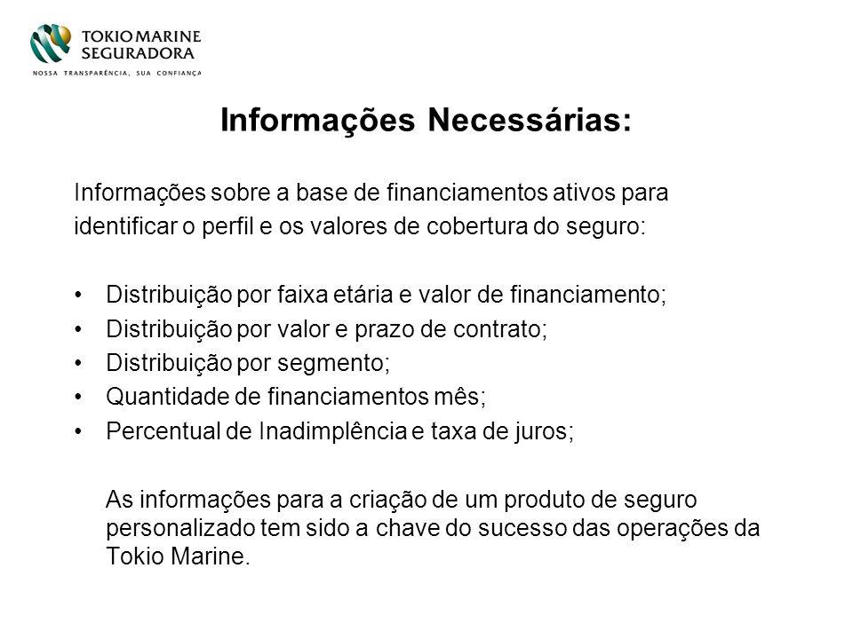 Informações Necessárias: Informações sobre a base de financiamentos ativos para identificar o perfil e os valores de cobertura do seguro: Distribuição