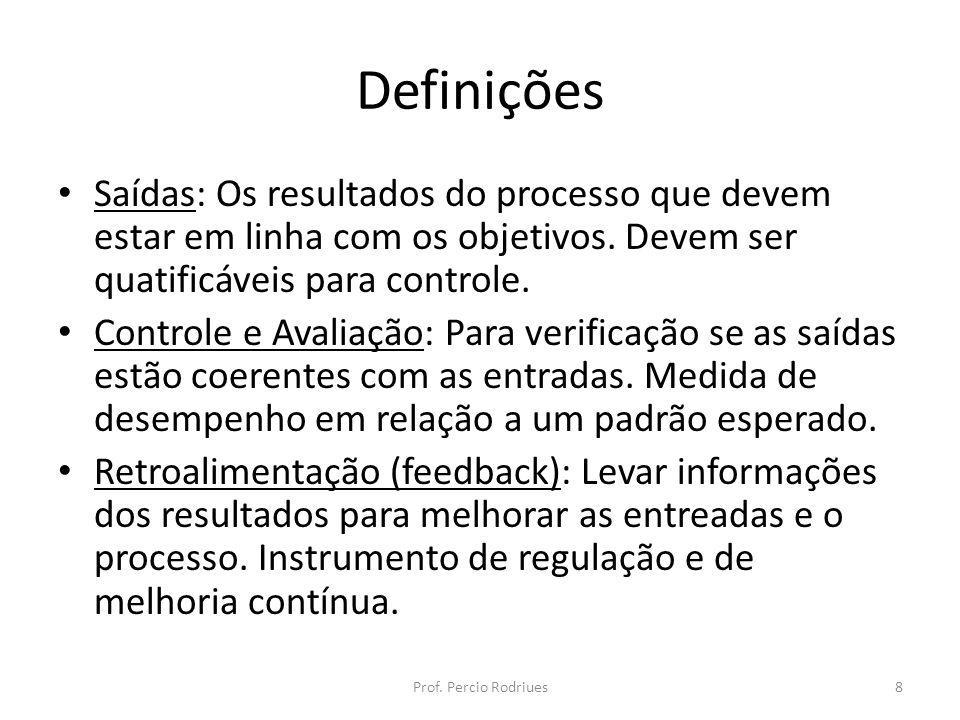 Definições Saídas: Os resultados do processo que devem estar em linha com os objetivos. Devem ser quatificáveis para controle. Controle e Avaliação: P