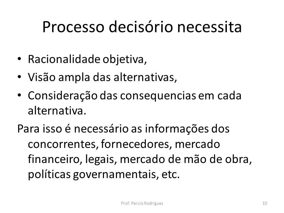 Processo decisório necessita Racionalidade objetiva, Visão ampla das alternativas, Consideração das consequencias em cada alternativa. Para isso é nec