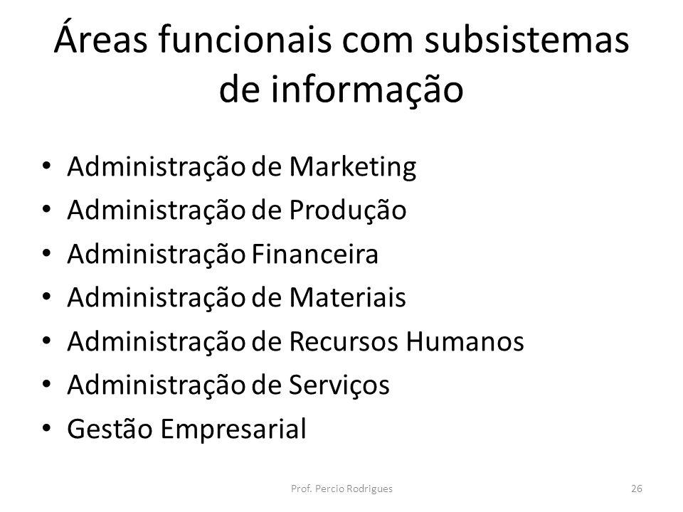 Áreas funcionais com subsistemas de informação Administração de Marketing Administração de Produção Administração Financeira Administração de Materiais Administração de Recursos Humanos Administração de Serviços Gestão Empresarial Prof.