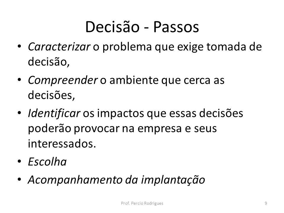 Decisão - Passos Caracterizar o problema que exige tomada de decisão, Compreender o ambiente que cerca as decisões, Identificar os impactos que essas