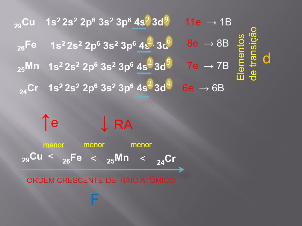 Ordem crescente de raio atômico