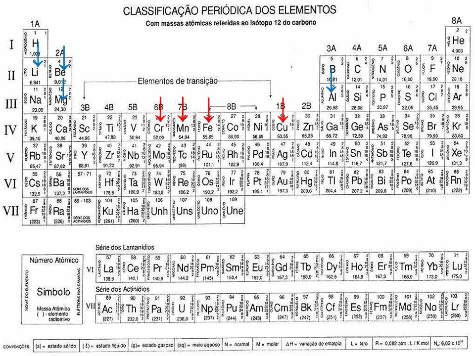 II. Os metais Cu, Fe, Mn e Cr são metais de transição e Al, Mg, Li e Be são metais representativos.