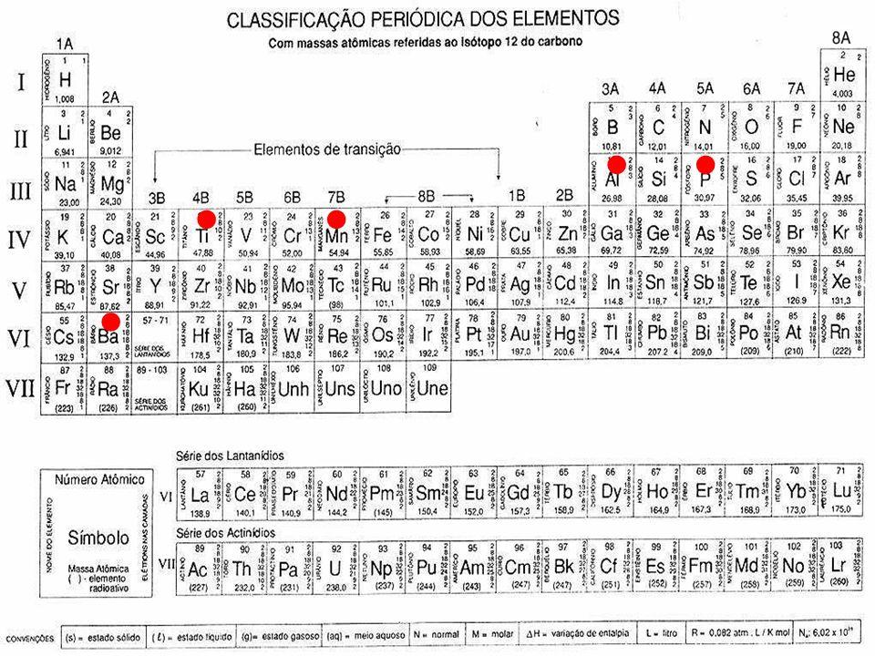 ENERGIA DE IONIZAÇÃO 4. (UFPA2008) Entre os elementos que constituem os compostos presentes nas cinzas (exceto oxigênio), o que apresenta a maior ener